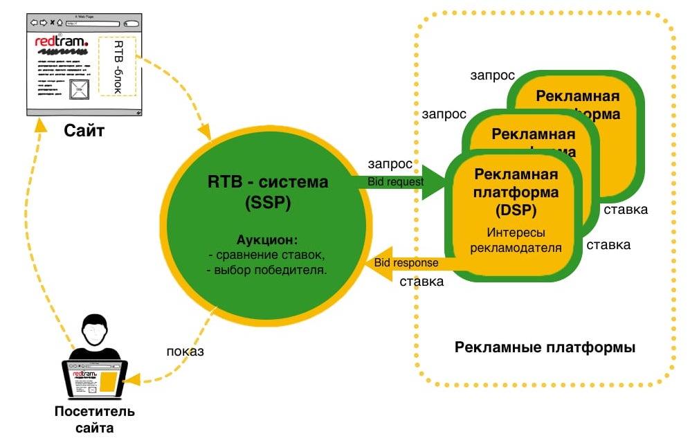 технология rtb specification